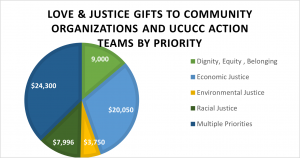 UCUCC Love and Justice Budget