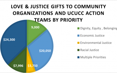 Racial Justice Resolution Impacts Outreach Giving